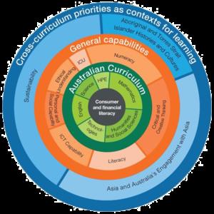 cross-curriculum-diagram_edits2
