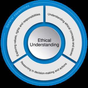 ethical understanding_diagram
